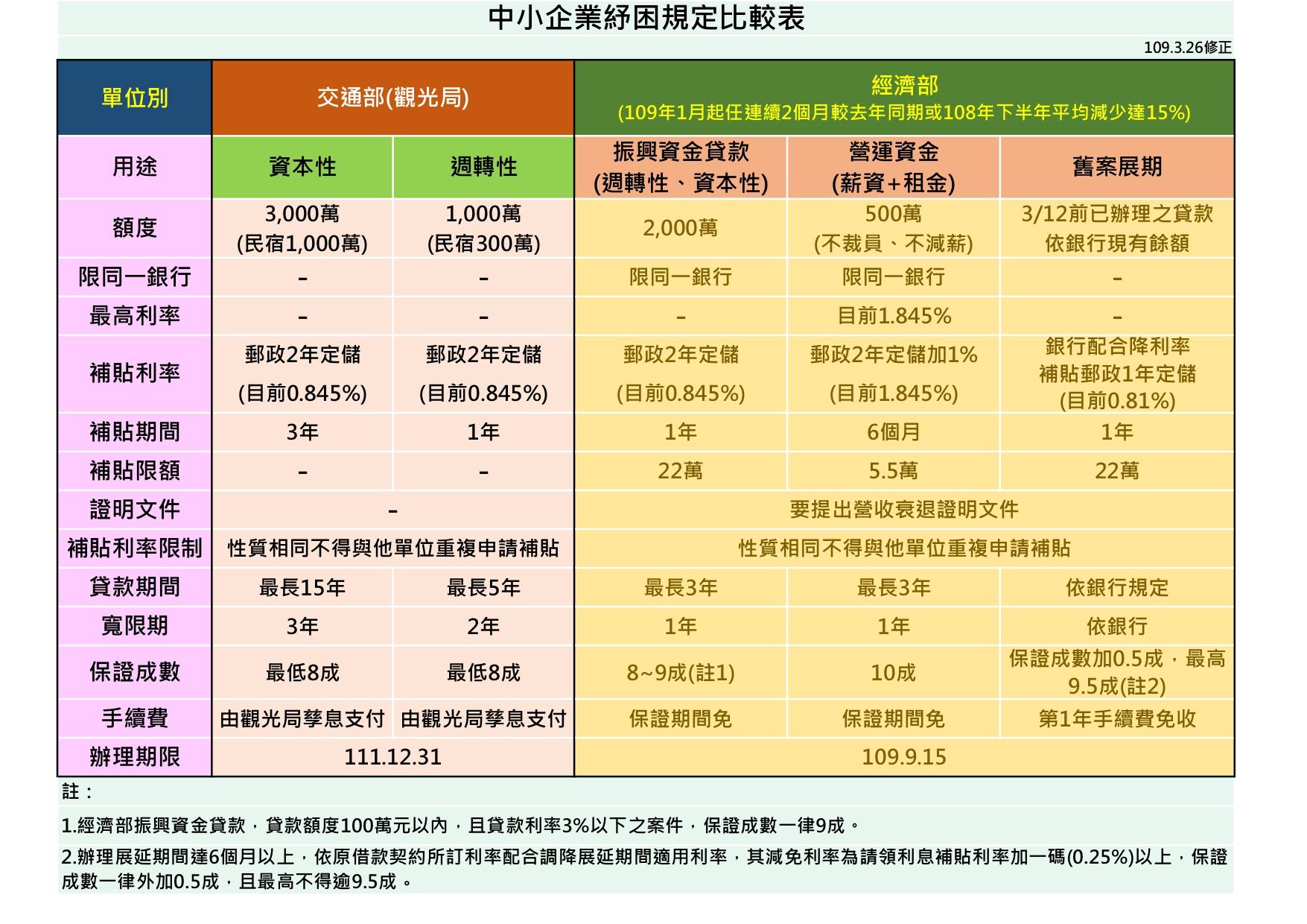 因應新冠肺炎紓困方案介紹(資金調度與租稅優惠)