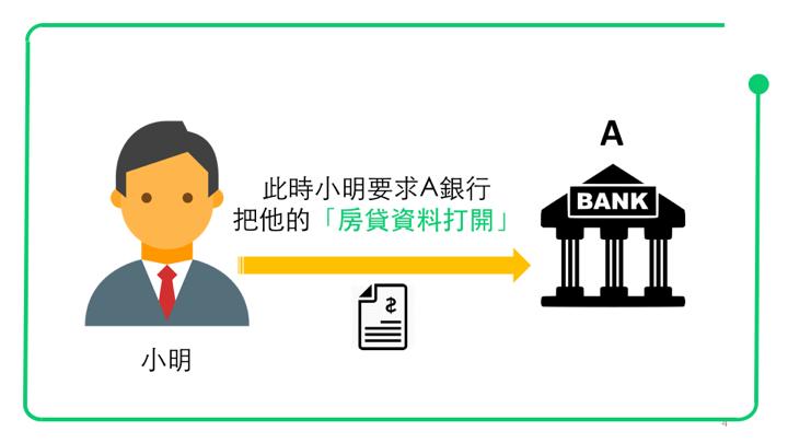 此時小明要求A銀行,把他的房貸資料打開