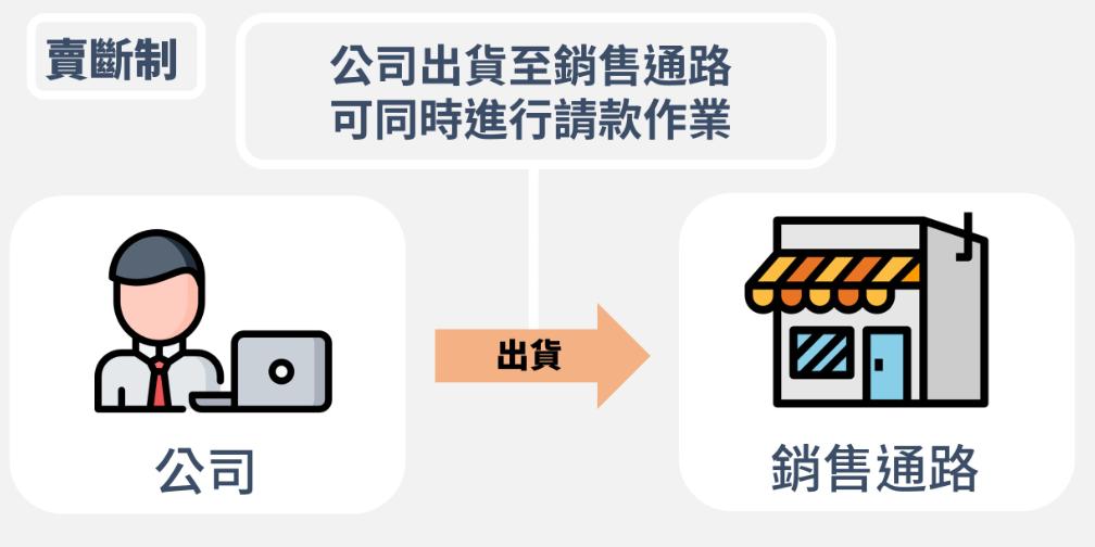 ALL業 記帳救星|買賣業篇 — B2B銷貨記帳問題